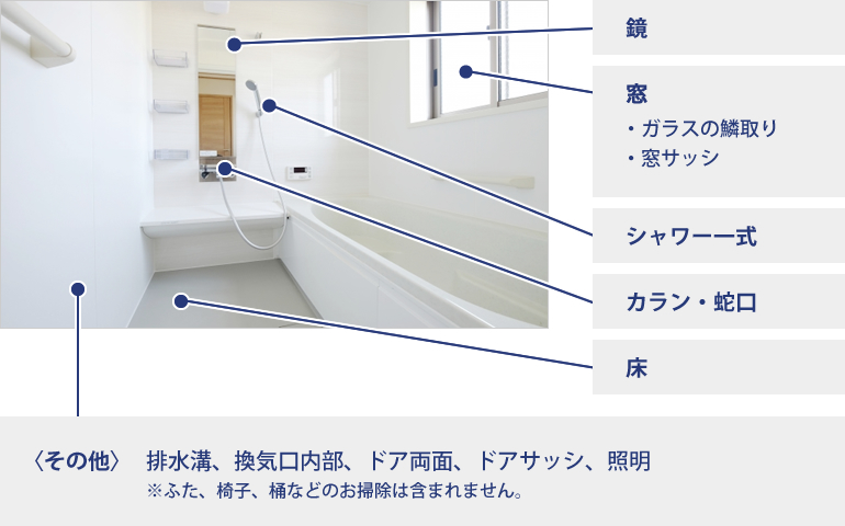 浴室のお掃除対応箇所