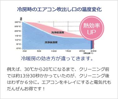 エアコンの温度変化