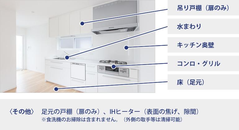 キッチンのお掃除対応箇所
